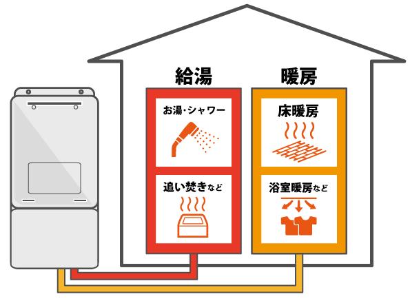 給湯暖房熱源機ができること