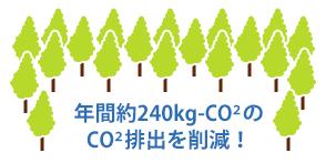 年間約-240kg-CO2の削減