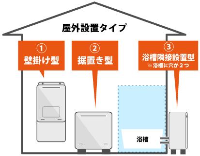戸建ての屋外設置