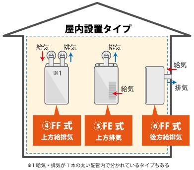 戸建ての屋内設置